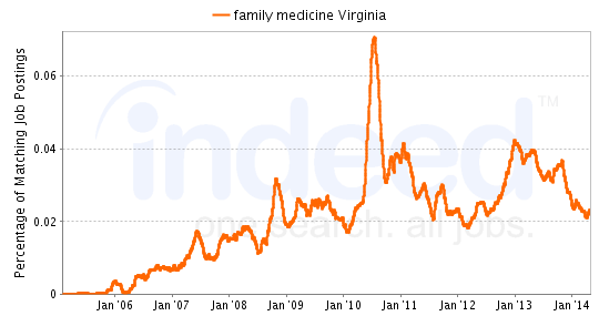 Chart of Family Medicine job growth in Virginia